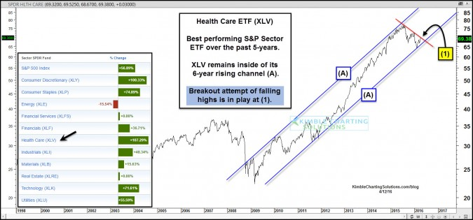 Health Care- Leading sector attempting bullish breakout