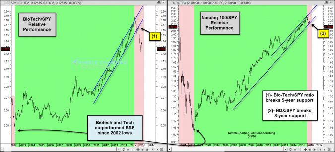 bio tech ndx broad market ratios break long term support may 5