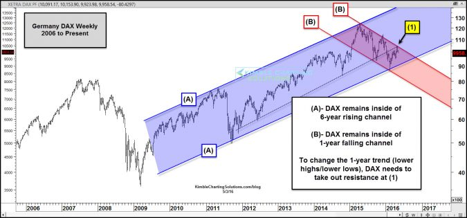 dax hitting one year falling resistance may 3