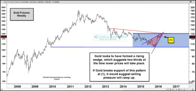 gold breaking support of rising wedge may 24
