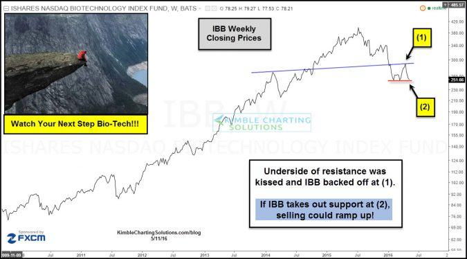 ibb sitting on the edge of support may 12