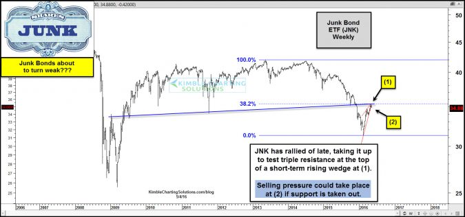 jnk testing triple resistance may 4