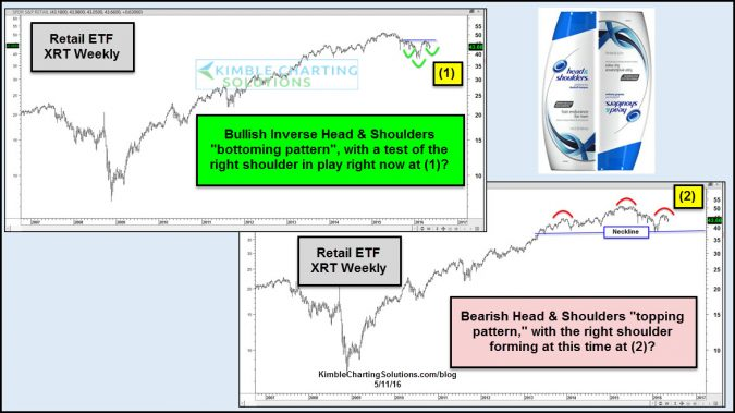 retail head and shoulders patterns may 11