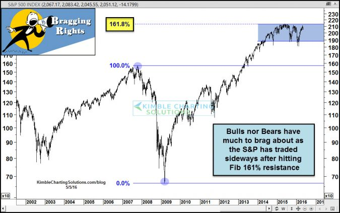 spx sideways little to brag about may 5