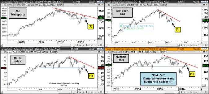 weak sectors creating series of lower highs may 17