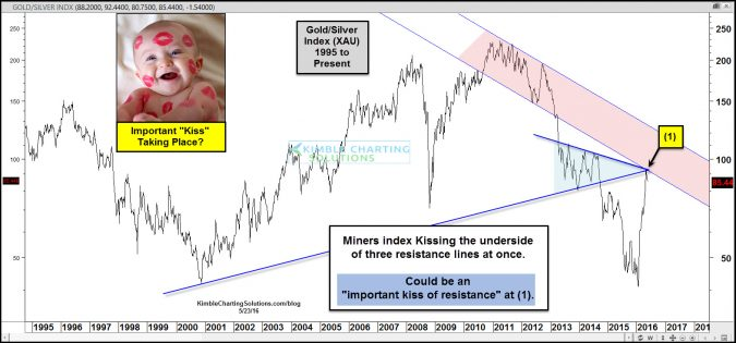 Gold & Silver Mining stocks facing triple kiss of resistance test