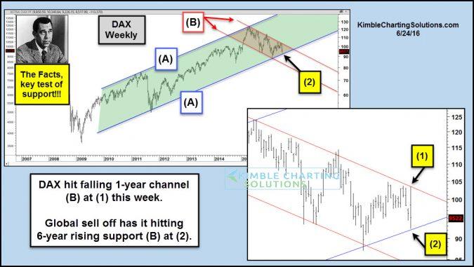 Joe Friday DAX resistance support in a week june 24