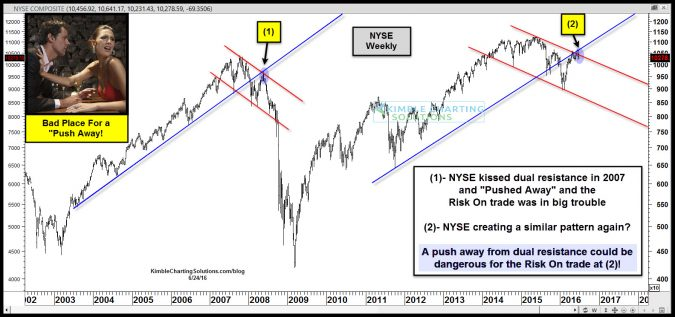 NYSE repeating 2007 pattern potential push away june 24