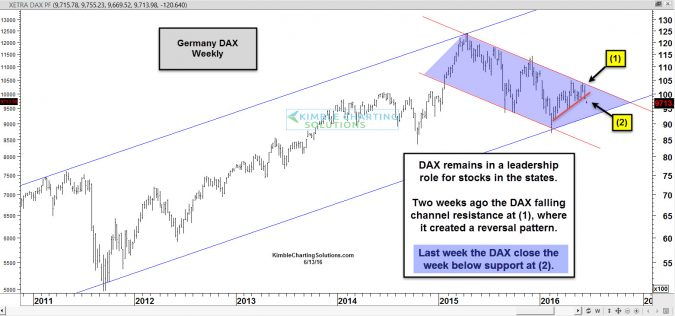 Global Leadership- Germany/DAX breaking support