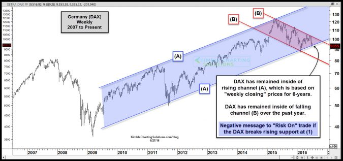 dax testing 6 year rising support june 27