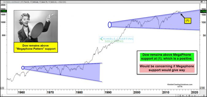 Dow Mega Phone Pattern- Support remains in play!