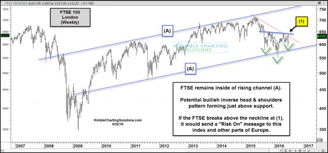 ftse forming bullish inverse head and shoulders june 23