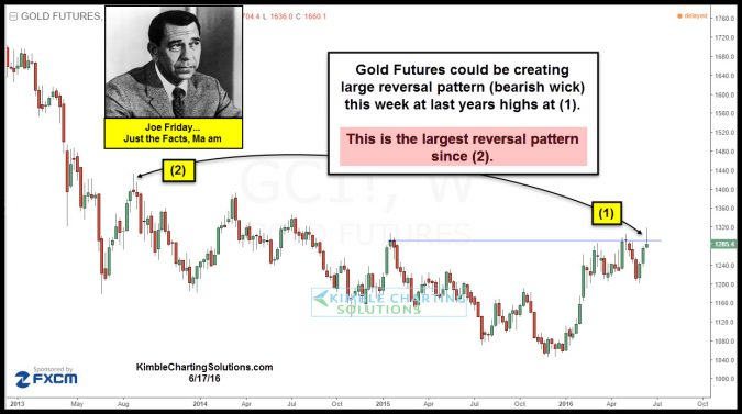 joefriday gold bearish reversal wick june 17