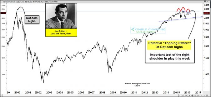 Nasdaq- Potential topping pattern at 1999 highs, says Joe Friday