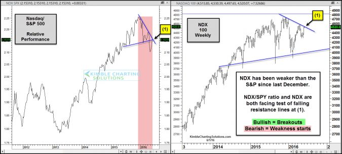 ndx spy ratio and ndx testing falling resistance june 2