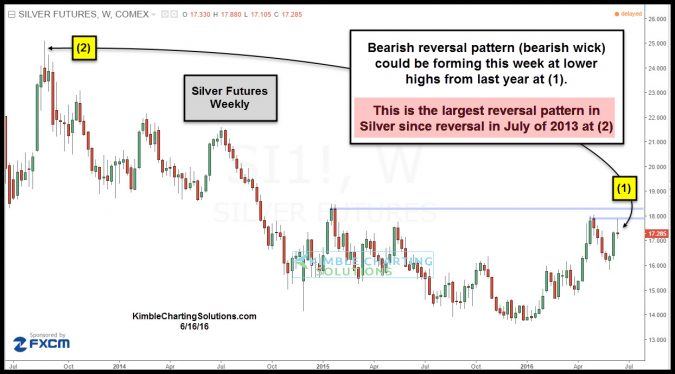silver futures reversal pattern june 17