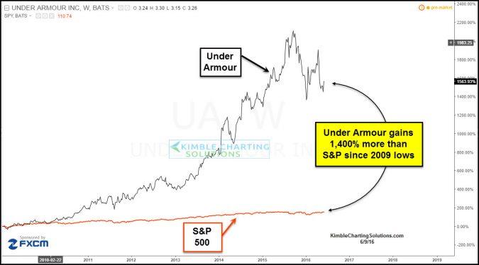 under armour spx performance comparison june 9