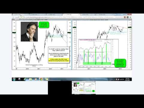 You Tube interview with Chris Kimble and Stocktwits Phil Pearlman