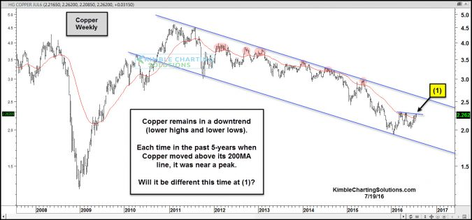 copper 200 day moving ave peak july 21