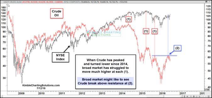 crude peaked ahead of broad market july 13