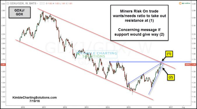Gold Mining stocks- Leading indicator attempting breakout