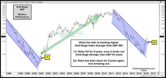 gold bugs spy ratio breaks out 5 year channel july 6
