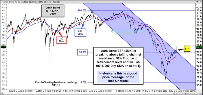 jnk breaks above triple resistance july 11