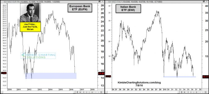 joe friday european and italian bank support test july 8