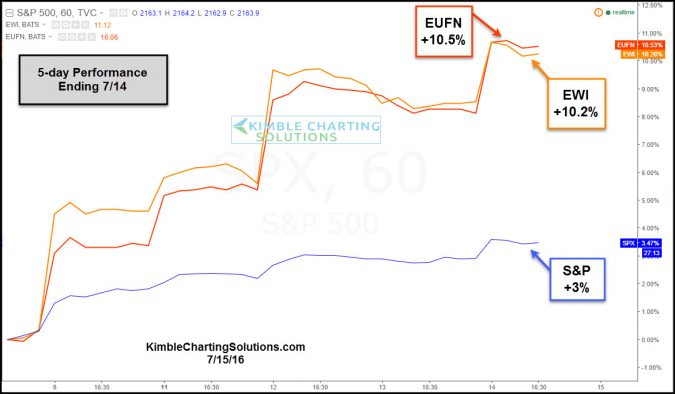 performance spy eufn ewi 5 days july 15