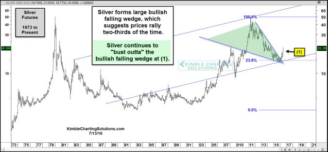 silver busts outta bullish falling wedge july 13