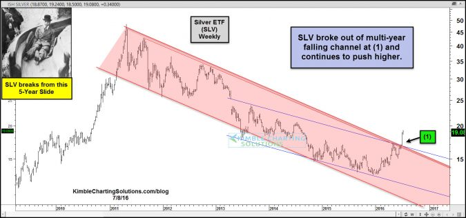 slv breaks from this 5 year slide july 8