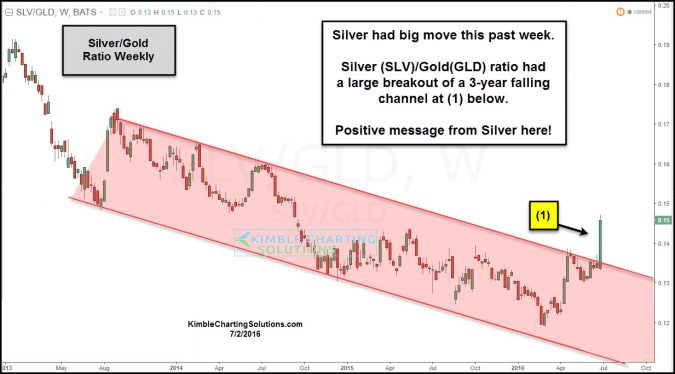 slv gld ratio breakout of falling channel july 2