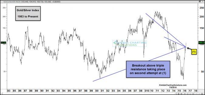 xau index breaking above triple resistance july 5
