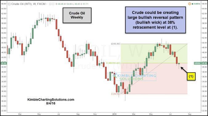 crude could be creating bullish wick at fib 38 level aug 4