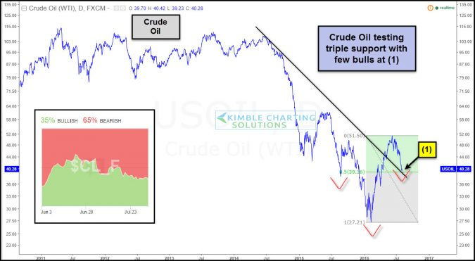 crude testing triple support with few bulls aug 3