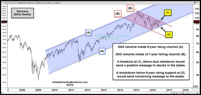 dax breakout attempt in play aug 4