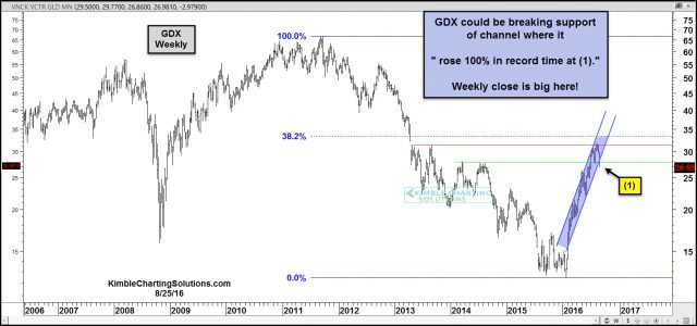 gdx breaking steep rising support aug 24