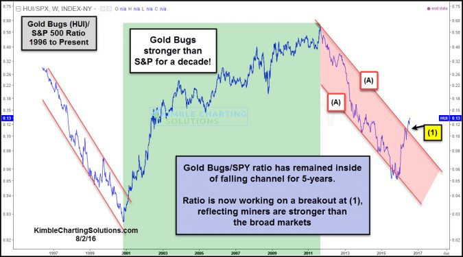 gold bugs spy ratio breaks above 5 year falling channel aug 2