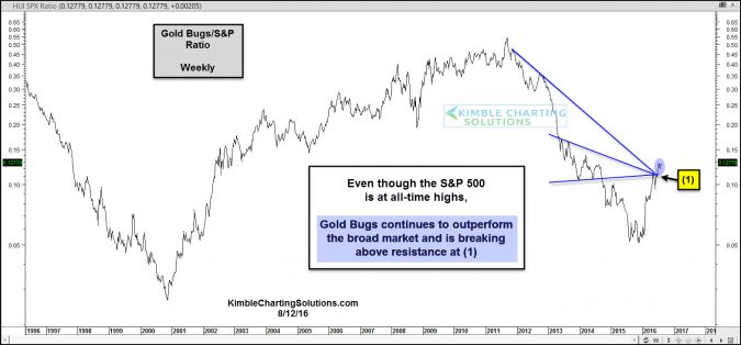 gold bugs spy ratio breaks above cluster of resistance aug 12