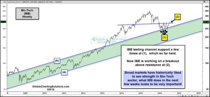 ibb attempting breakout aug 8