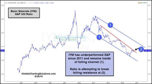 iym spx ratio testing falling resistance aug 26