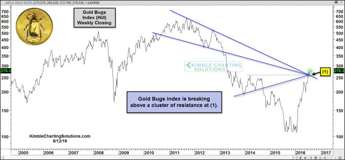 joe friday gold bugs index breaking above cluster of resistance aug 12