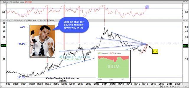 joe friday slipping risk for silver aug 19