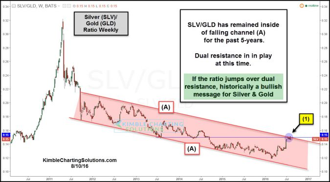 slv gld ratio attempting falling channel breakout aug 10