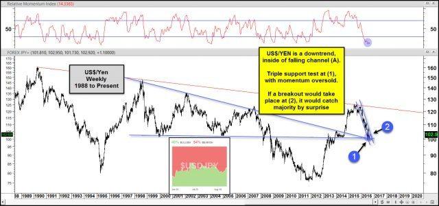 us dollar yen testing triple support with few bulls aug 30