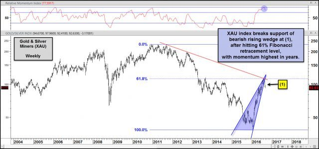xau index breaking support of bearish rising wedge aug 30