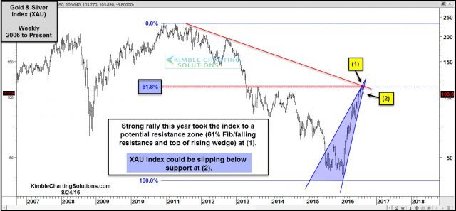 xau testing triple resistance possible support break aug 24