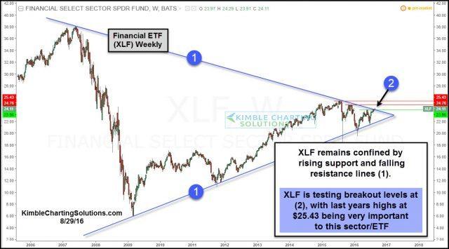 xlf testing pennant pattern resistance aug 29