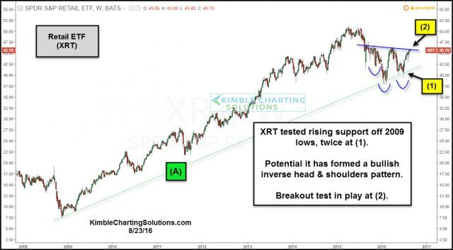 xrt retail etf facing breakout attempt aug 23