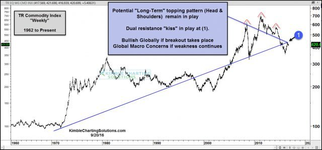 commodities-kissing-underside-of-important-resistance-sept-20